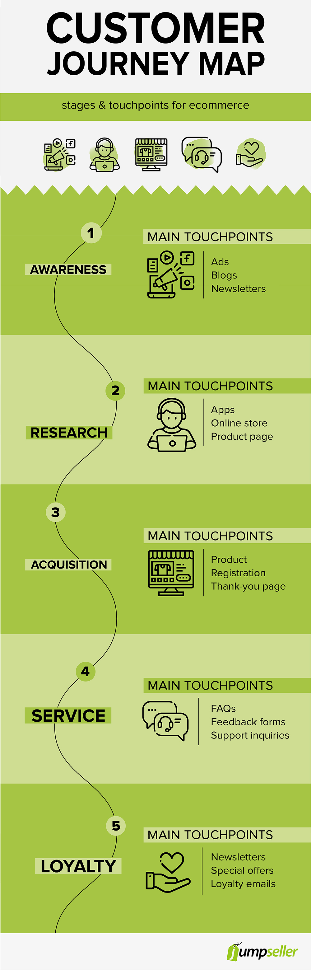 infographic customer journey